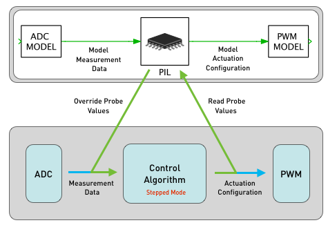 principle of pil simulation